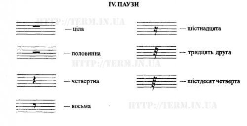 IV. ПАУЗИ